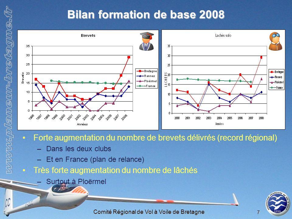 Comité Régional de Vol à Voile de Bretagne 7 Bilan formation de base 2008 Forte augmentation du nombre de brevets délivrés (record régional) –Dans les