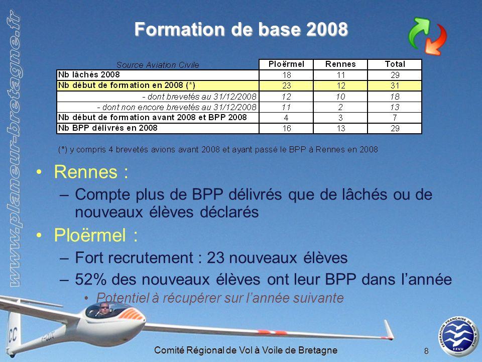 Comité Régional de Vol à Voile de Bretagne 8 Formation de base 2008 Rennes : –Compte plus de BPP délivrés que de lâchés ou de nouveaux élèves déclarés