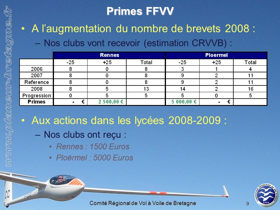 Comité Régional de Vol à Voile de Bretagne 9 Primes FFVV A laugmentation du nombre de brevets 2008 : –Nos clubs vont recevoir (estimation CRVVB) : Aux