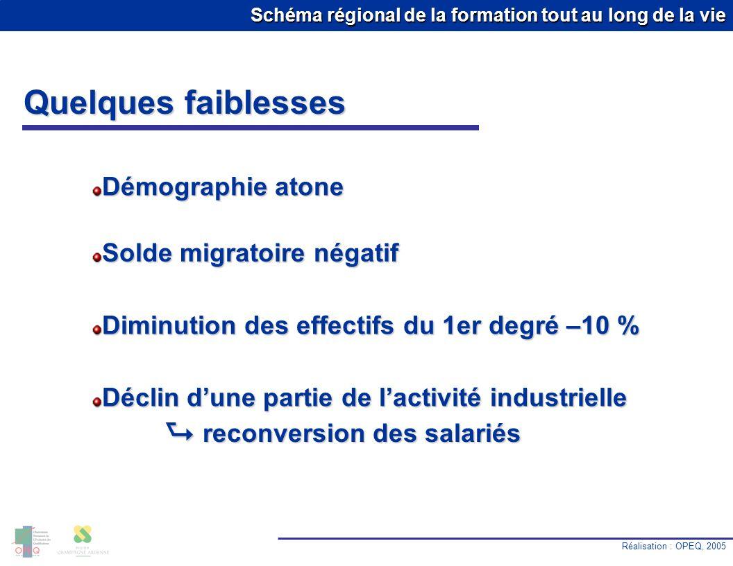 Schéma régional de la formation tout au long de la vie Quelques faiblesses Réalisation : OPEQ, 2005 10.0 % Démographie atone Solde migratoire négatif