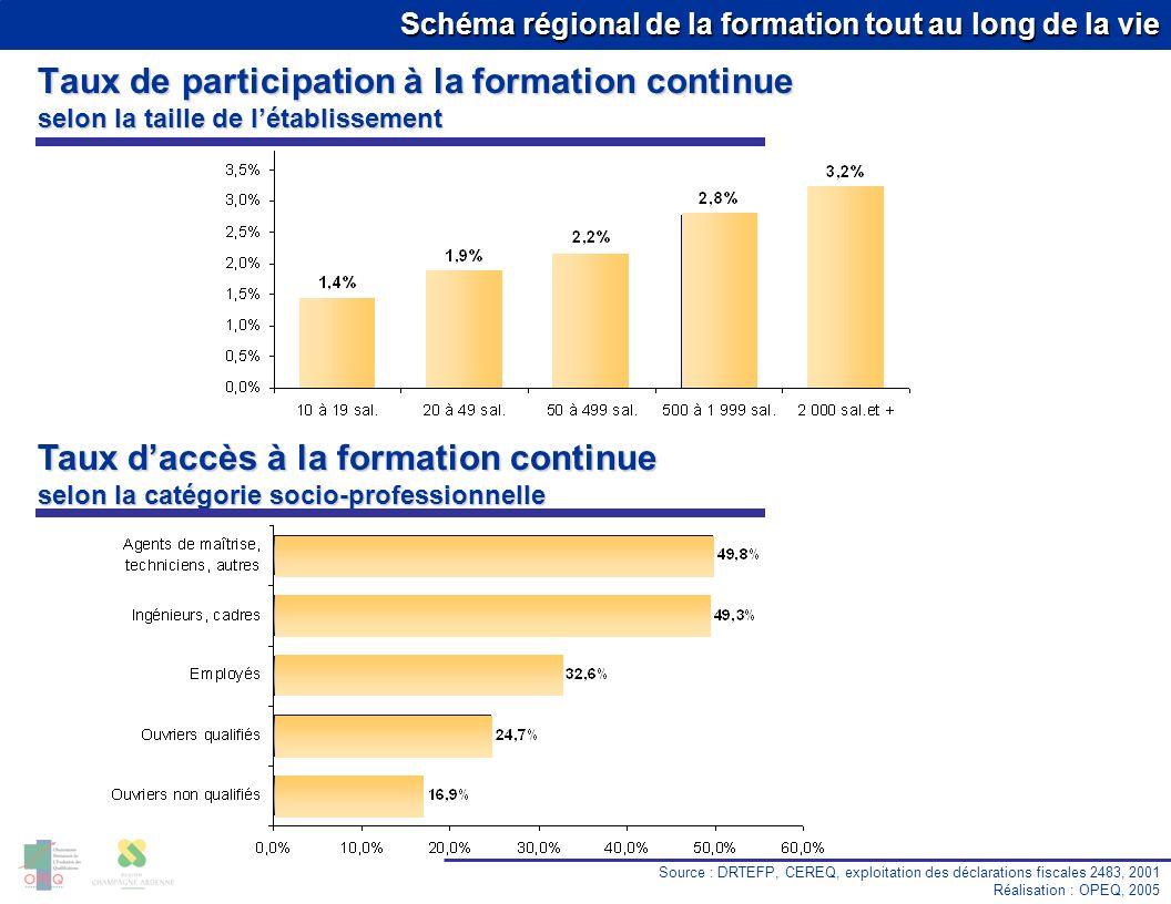 Schéma régional de la formation tout au long de la vie Taux de participation à la formation continue selon la taille de létablissement Source : DRTEFP