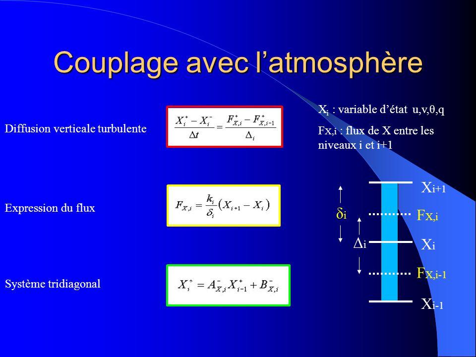 Couplage avec latmosphère F X,i F X,i-1 XiXi δiδi X i+1 Diffusion verticale turbulente & X i : variable détat u,v,θ,q F X,i : flux de X entre les niveaux i et i+1 X i-1 ΔiΔi Expression du flux Système tridiagonal