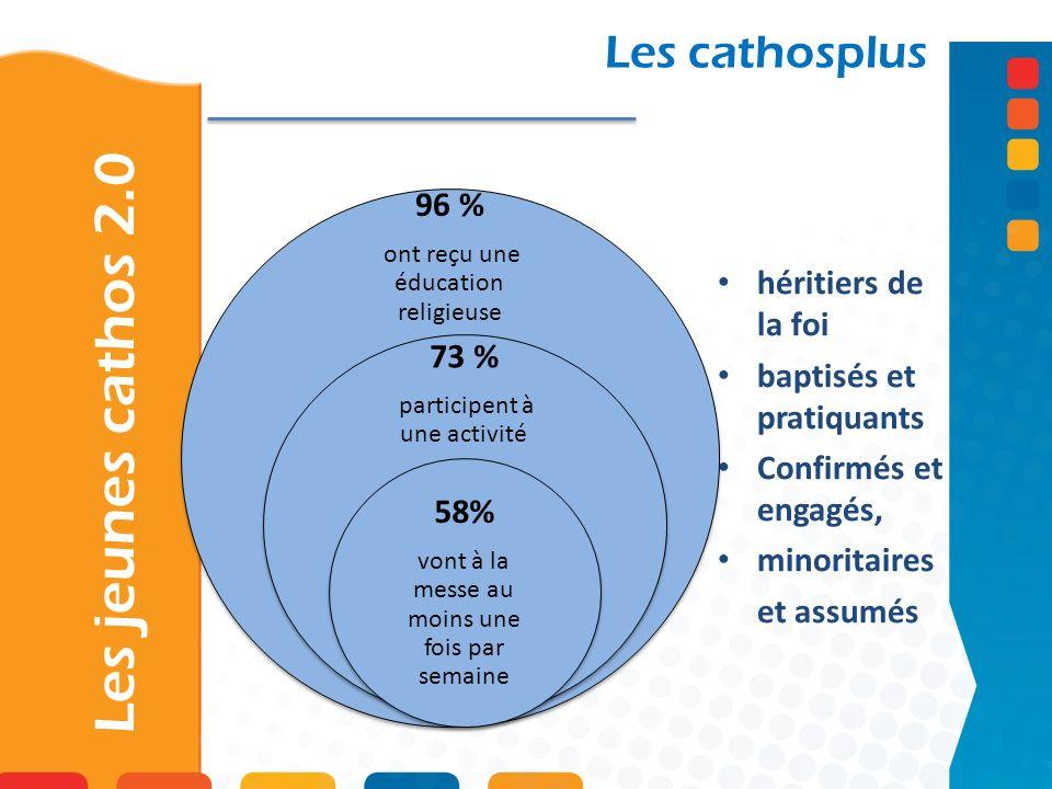 Les jeunes cathos 2.0 Les cathosplus héritiers de la foi baptisés et pratiquants Confirmés et engagés, minoritaires et assumés 96 % ont reçu une éducation religieuse 73 % participent à une activité 58% vont à la messe au moins une fois par semaine