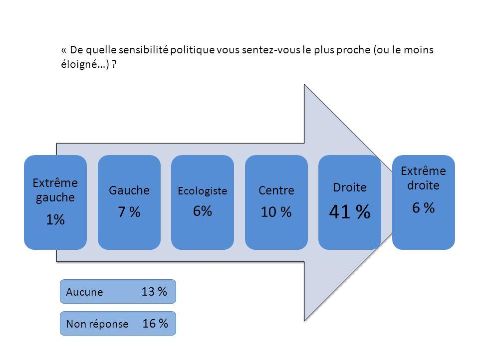 Extrême gauche 1% Gauche 7 % Ecologiste 6% Centre 10 % Droite 41 % Extrême droite 6 % Aucune 13 % Non réponse 16 % « De quelle sensibilité politique v