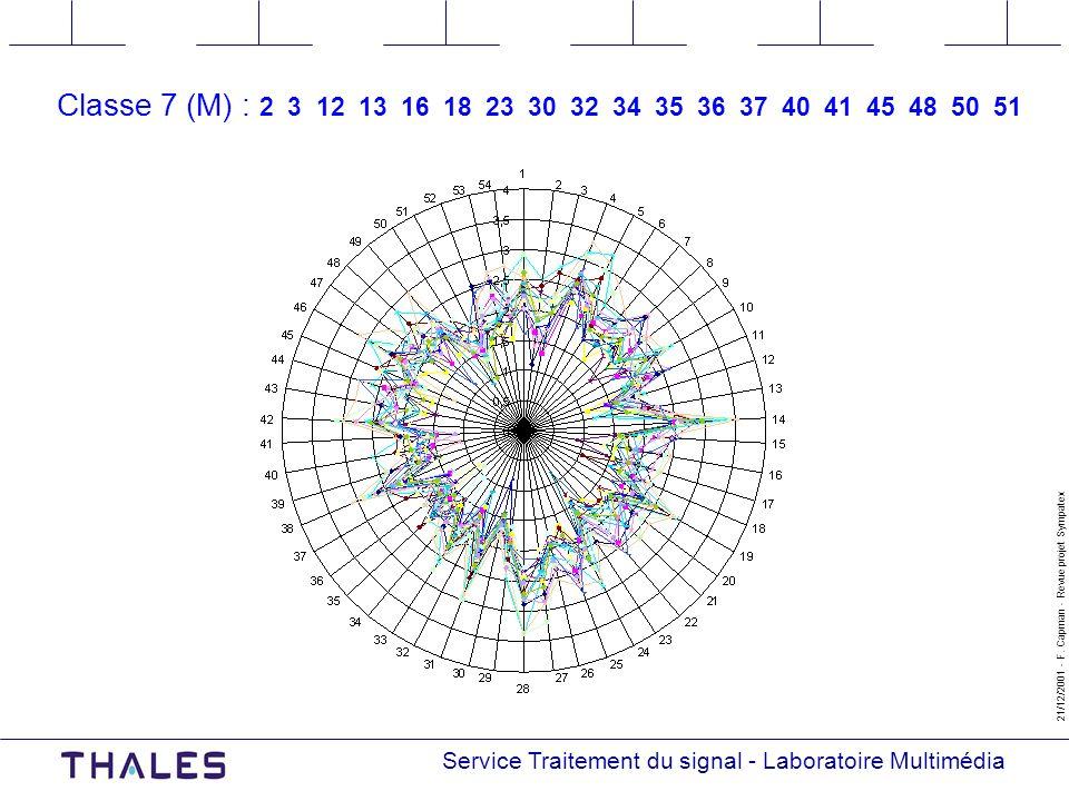 Service Traitement du signal - Laboratoire Multimédia 21/12/2001 - F.