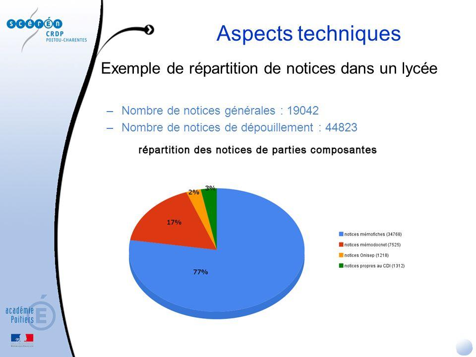 Exemple de répartition de notices dans un lycée –Nombre de notices générales : 19042 –Nombre de notices de dépouillement : 44823 Aspects techniques