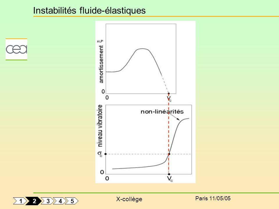 X-collège Paris 11/05/05 Instabilités fluide-élastiques 1 5 4 3 2