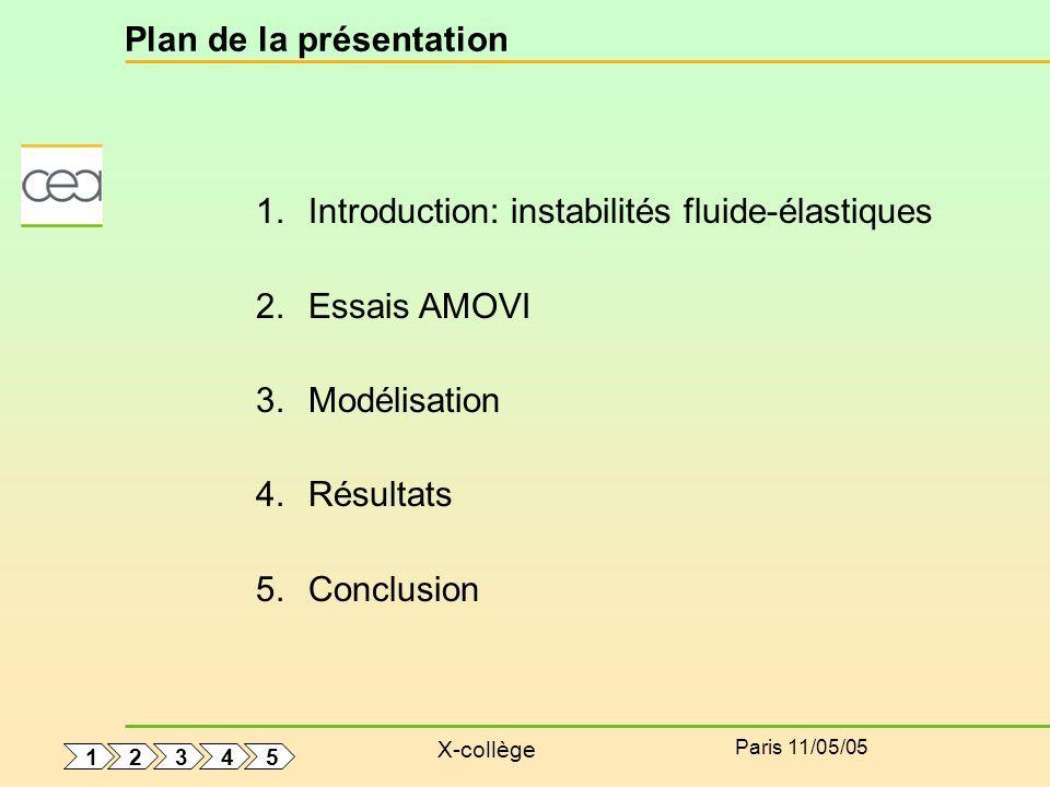 X-collège Paris 11/05/05 Plan de la présentation 1.Introduction: instabilités fluide-élastiques 2.Essais AMOVI 3.Modélisation 4.Résultats 5.Conclusion