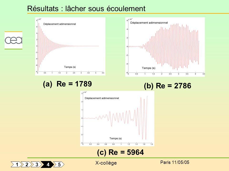 X-collège Paris 11/05/05 Résultats : lâcher sous écoulement (a) Re = 1789 (b) Re = 2786 (c) Re = 5964 1 5 3 2 4