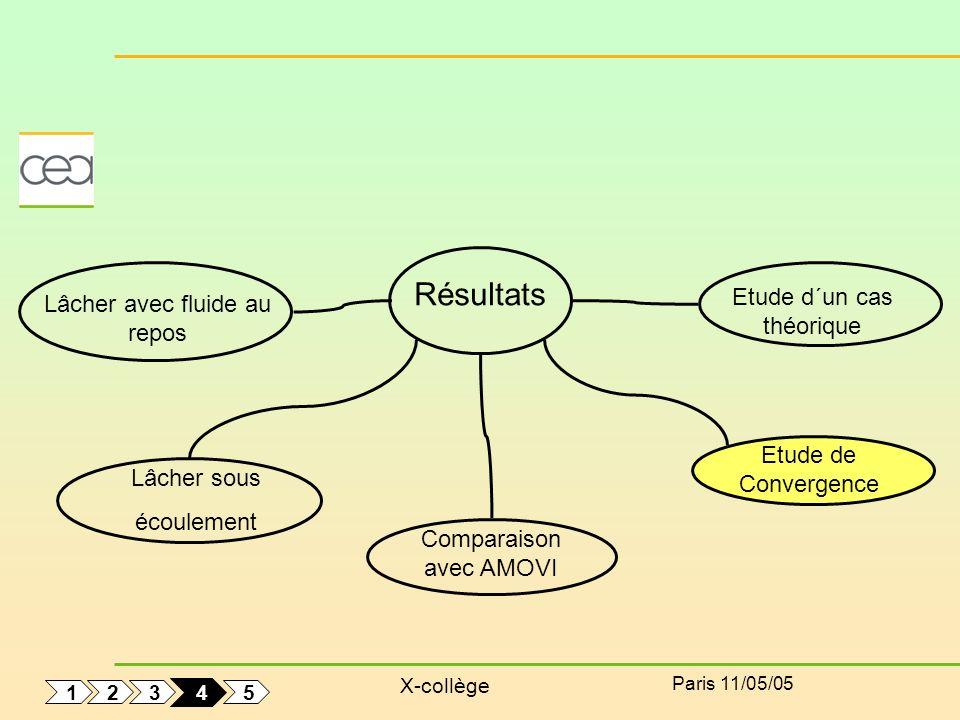 X-collège Paris 11/05/05 Résultats Lâcher avec fluide au repos Lâcher sous écoulement Comparaison avec AMOVI Etude de Convergence Etude d´un cas théor