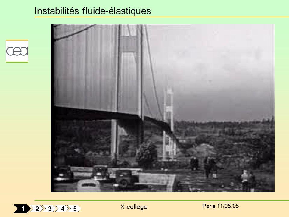 X-collège Paris 11/05/05 Modélisation : algorithme de couplage Résolution fluide Résolution fluide Résolution structure 1 5 4 2 3