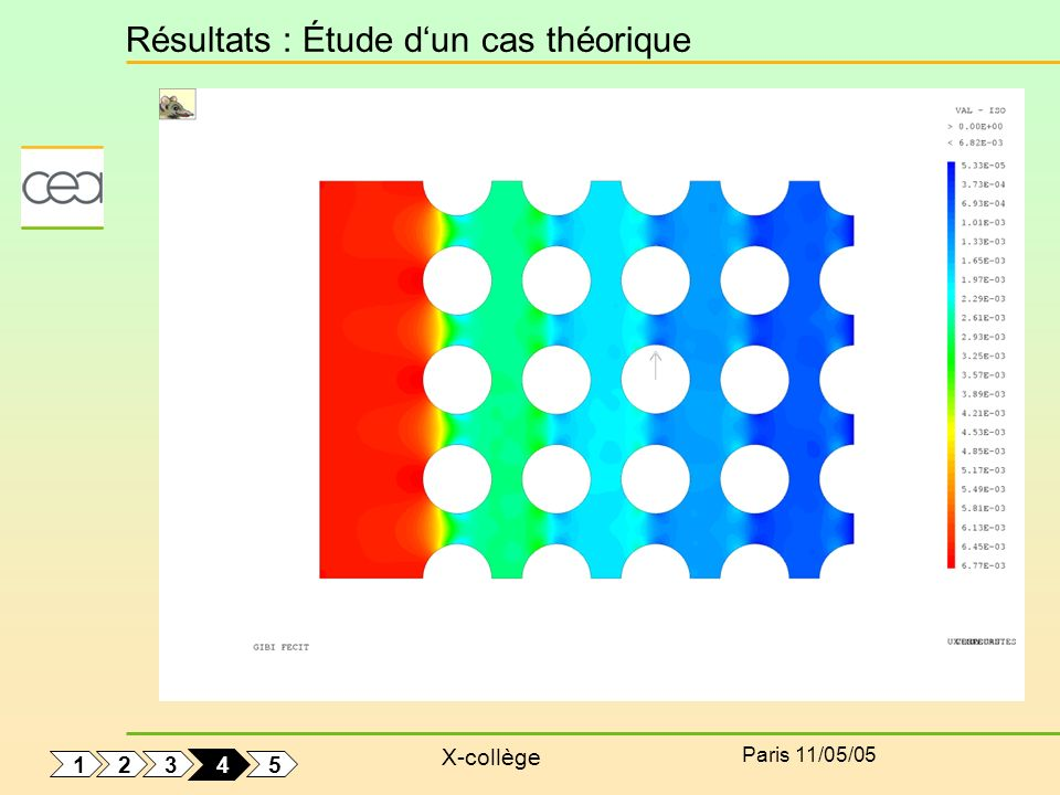 X-collège Paris 11/05/05 Résultats : Étude dun cas théorique 1 5 3 2 4