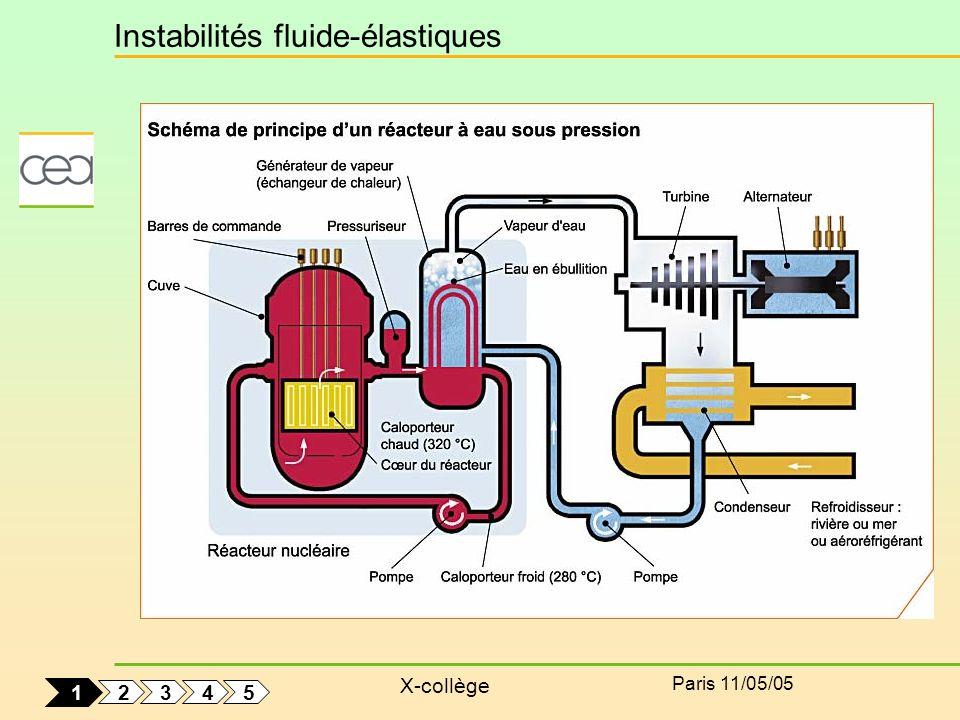 X-collège Paris 11/05/05 2 5 4 3 1 Instabilités fluide-élastiques
