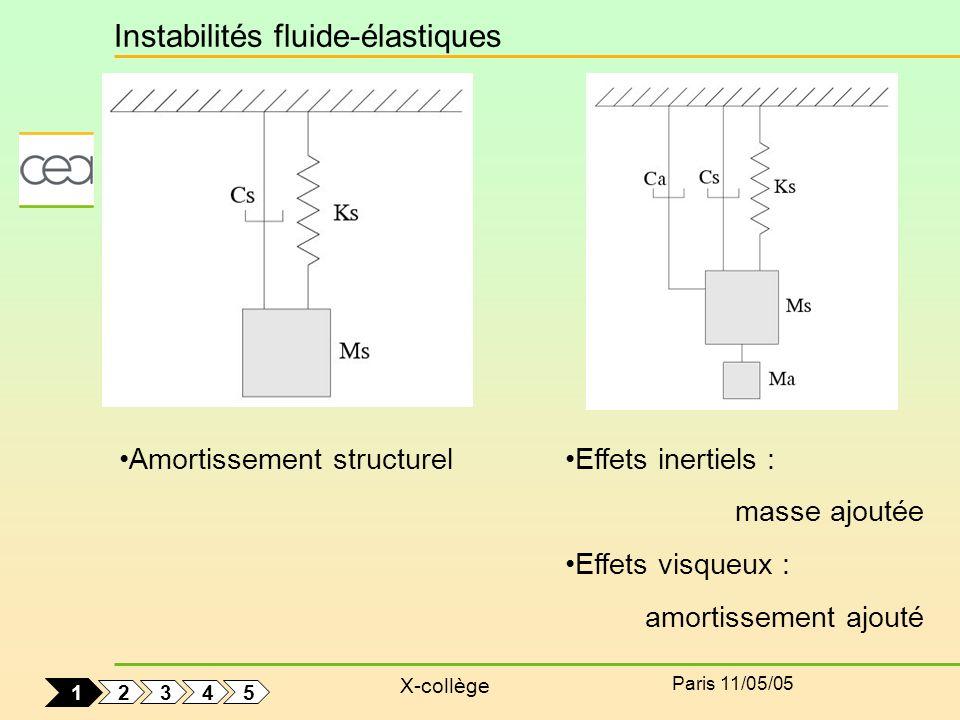 X-collège Paris 11/05/05 Effets inertiels : masse ajoutée Effets visqueux : amortissement ajouté Amortissement structurel Instabilités fluide-élastiqu