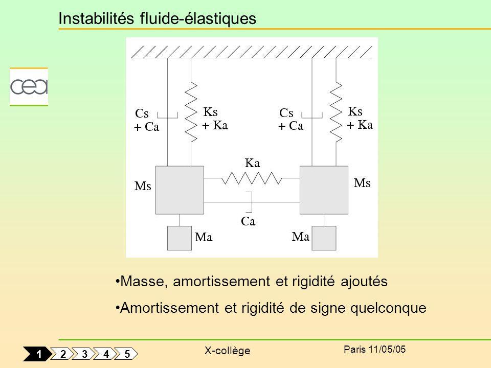 X-collège Paris 11/05/05 Masse, amortissement et rigidité ajoutés Amortissement et rigidité de signe quelconque Instabilités fluide-élastiques 2 5 4 3
