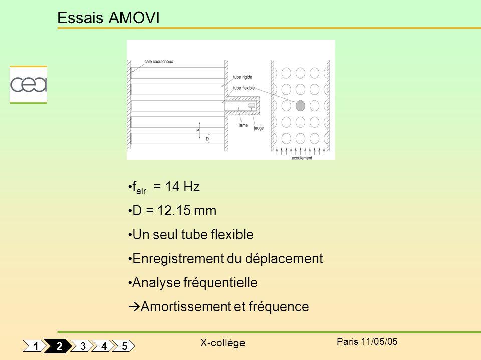 X-collège Paris 11/05/05 Essais AMOVI f air = 14 Hz D = 12.15 mm Un seul tube flexible Enregistrement du déplacement Analyse fréquentielle Amortisseme