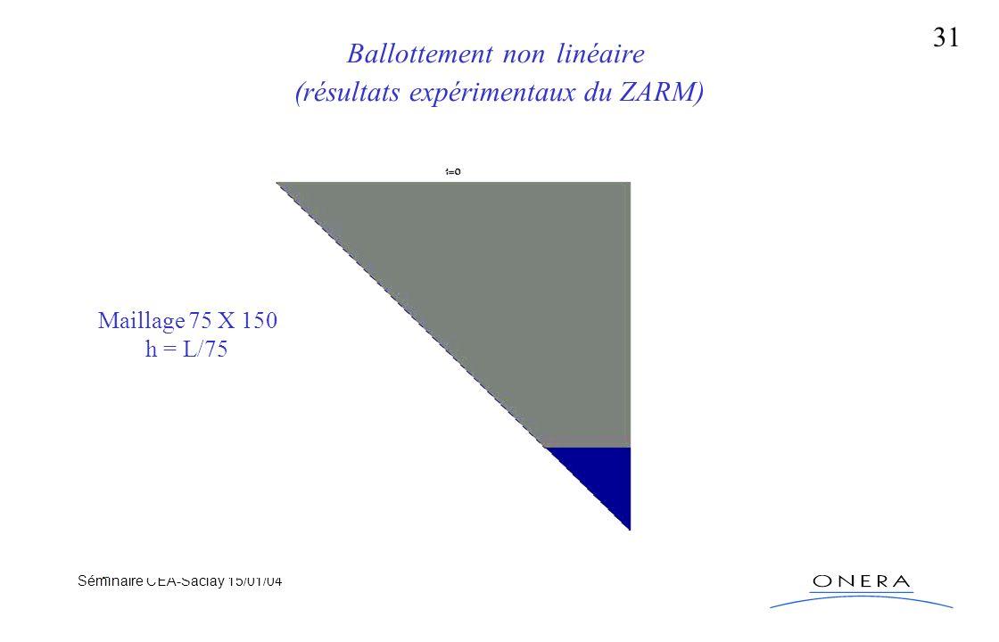 Séminaire CEA-Saclay 15/01/04 31 Ballottement non linéaire (résultats expérimentaux du ZARM) Maillage 75 X 150 h = L/75