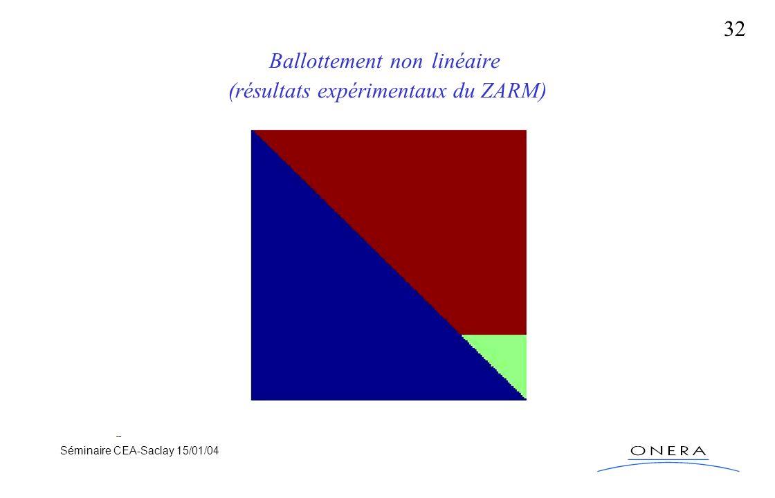 Séminaire CEA-Saclay 15/01/04 32 Ballottement non linéaire (résultats expérimentaux du ZARM)