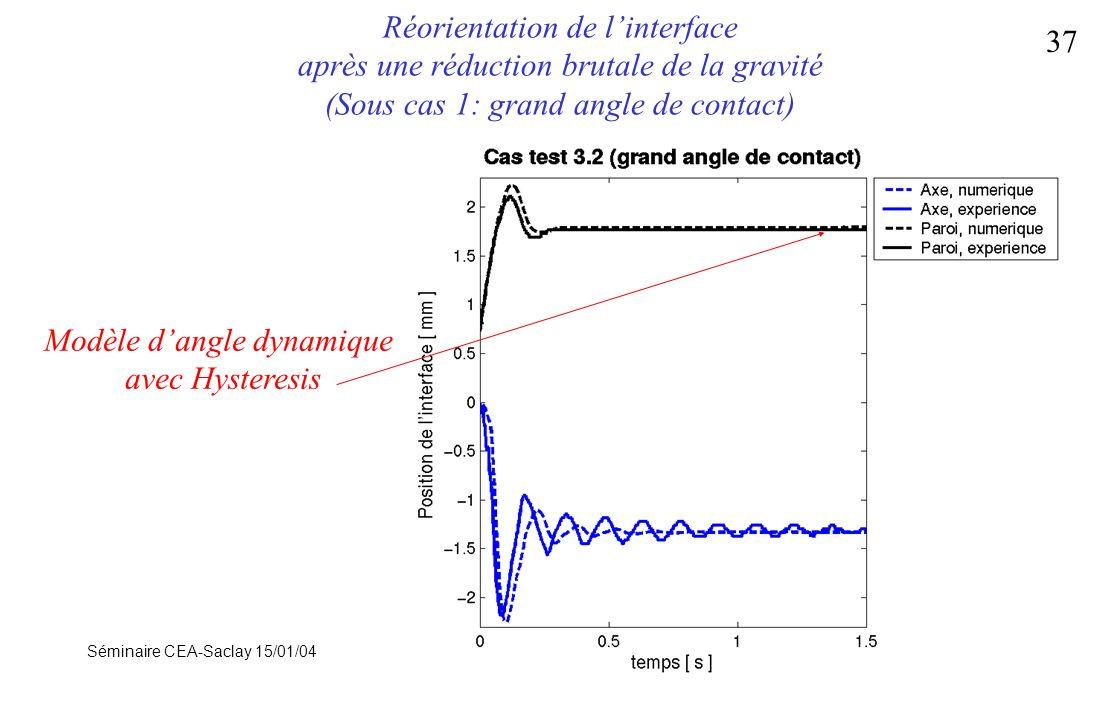 Séminaire CEA-Saclay 15/01/04 37 Réorientation de linterface après une réduction brutale de la gravité (Sous cas 1: grand angle de contact) Modèle dan
