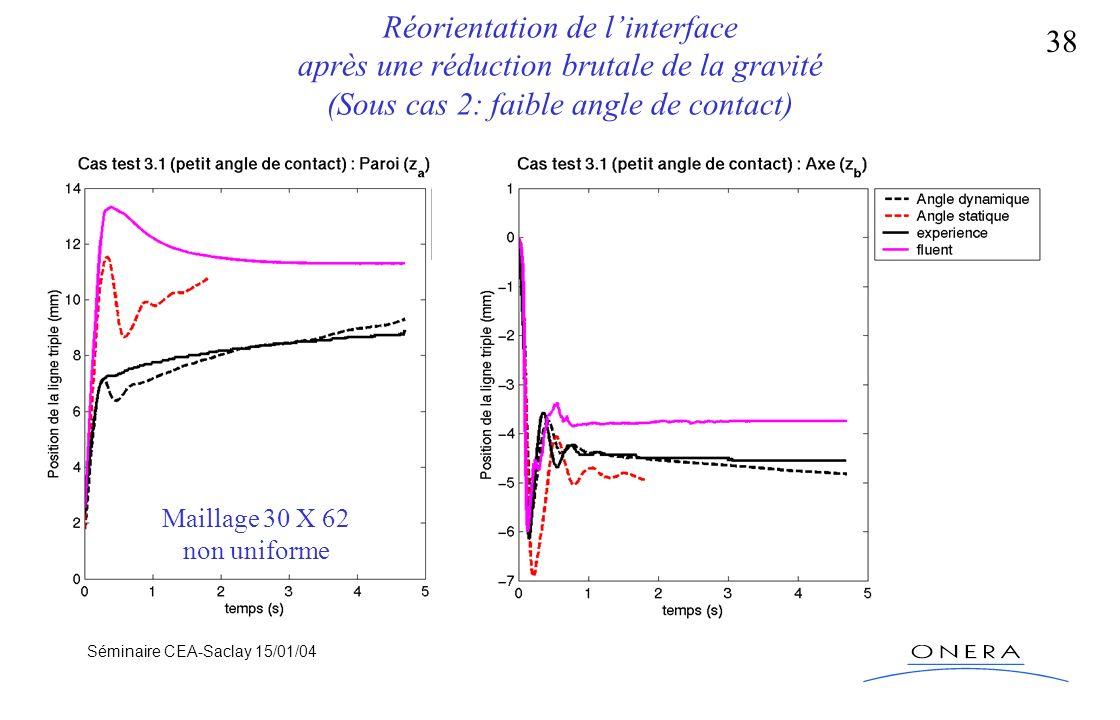 Séminaire CEA-Saclay 15/01/04 38 Réorientation de linterface après une réduction brutale de la gravité (Sous cas 2: faible angle de contact) Maillage