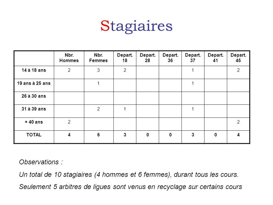 Stagiaires Nbr. Hommes Nbr. Femmes Depart. 18 Depart.