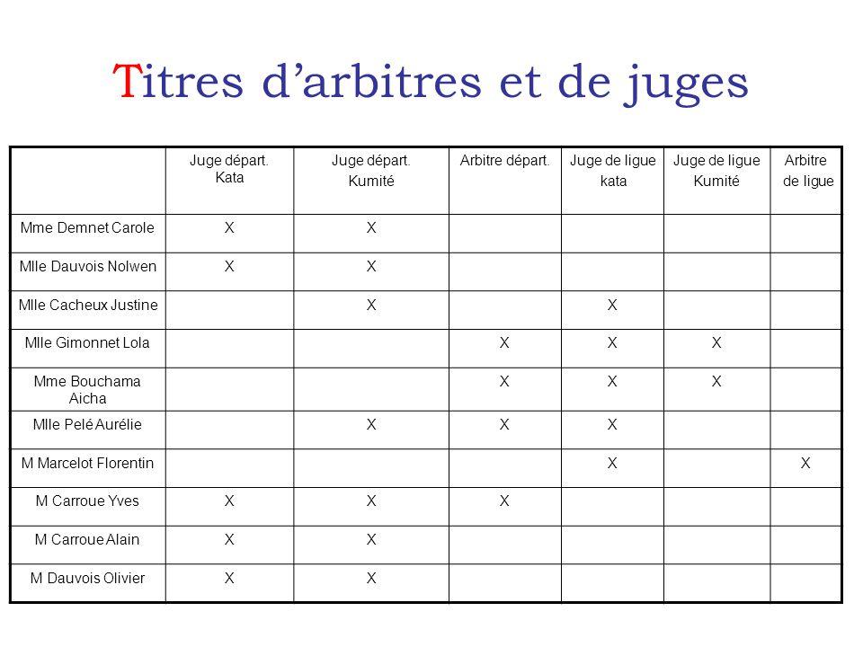 Titres darbitres et de juges Juge départ. Kata Juge départ.