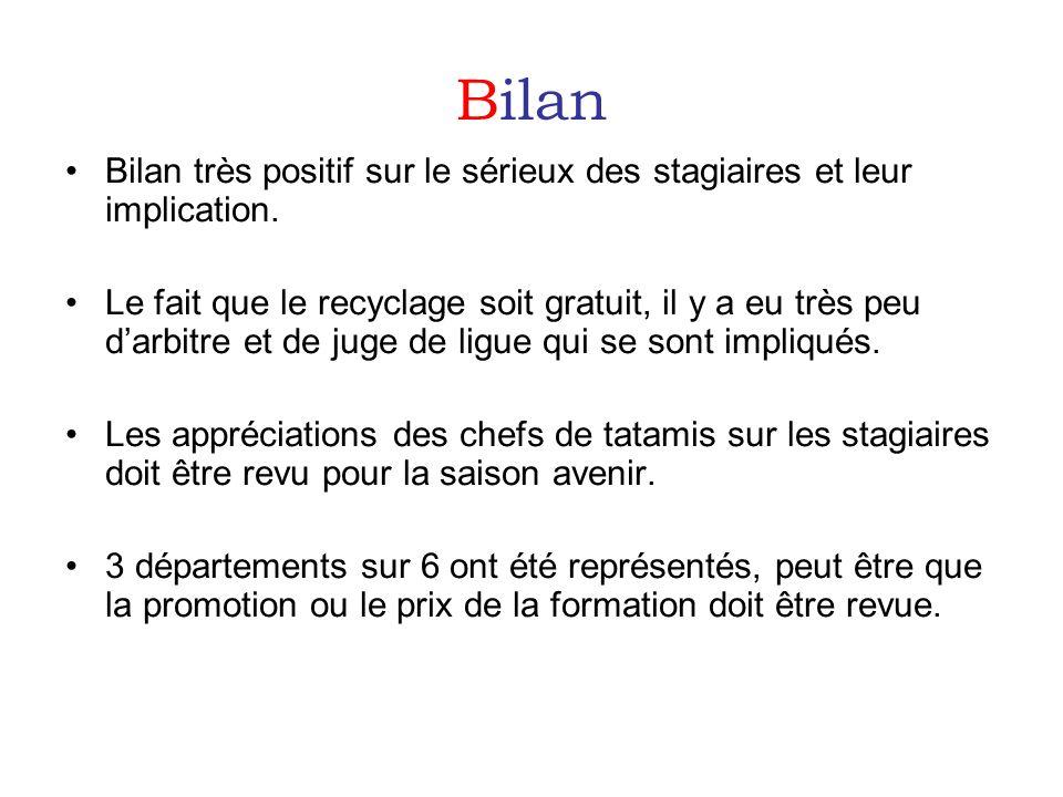 Bilan Bilan très positif sur le sérieux des stagiaires et leur implication.
