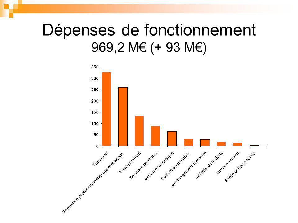 Dépenses de fonctionnement 969,2 M (+ 93 M)
