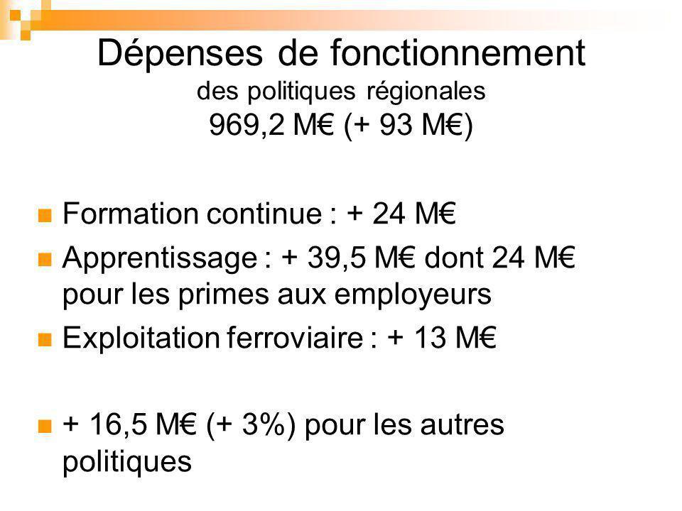 Dépenses de fonctionnement des politiques régionales 969,2 M (+ 93 M) Formation continue : + 24 M Apprentissage : + 39,5 M dont 24 M pour les primes aux employeurs Exploitation ferroviaire : + 13 M + 16,5 M (+ 3%) pour les autres politiques
