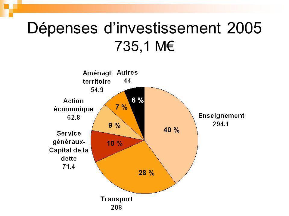 Dépenses dinvestissement 2005 735,1 M 40 % 6 % 28 % 10 % 9 % 7 %