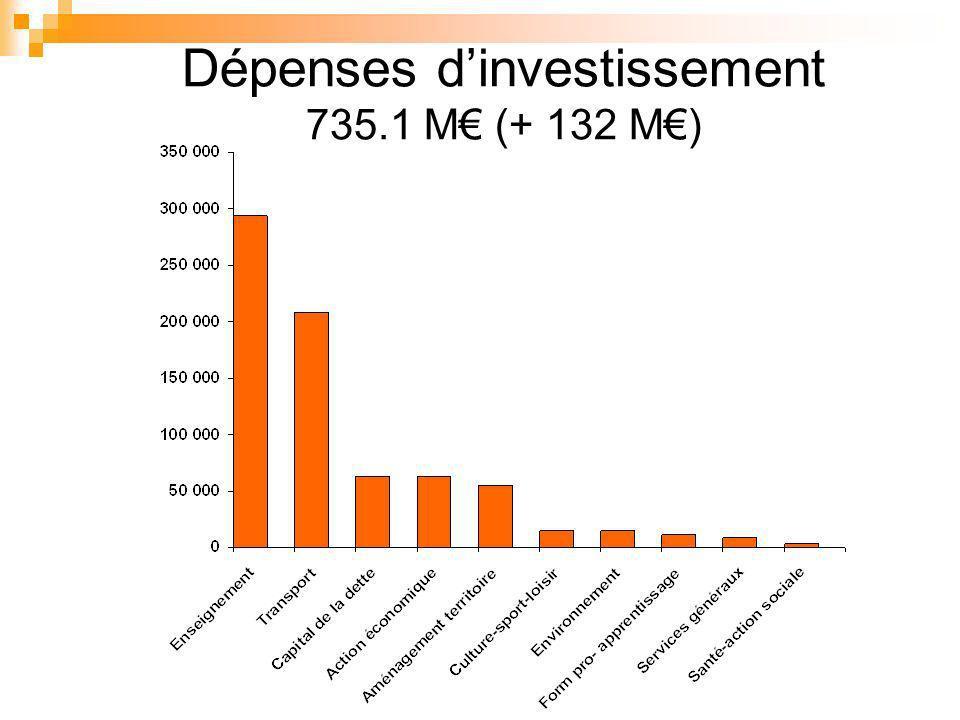 Dépenses dinvestissement 735.1 M (+ 132 M)