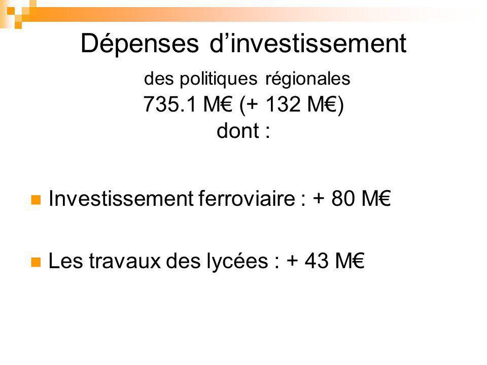 Dépenses dinvestissement des politiques régionales 735.1 M (+ 132 M) dont : Investissement ferroviaire : + 80 M Les travaux des lycées : + 43 M