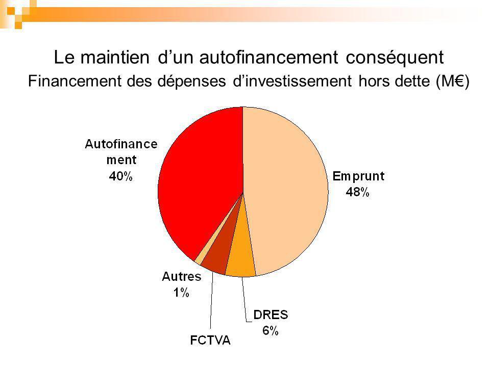 Le maintien dun autofinancement conséquent Financement des dépenses dinvestissement hors dette (M)