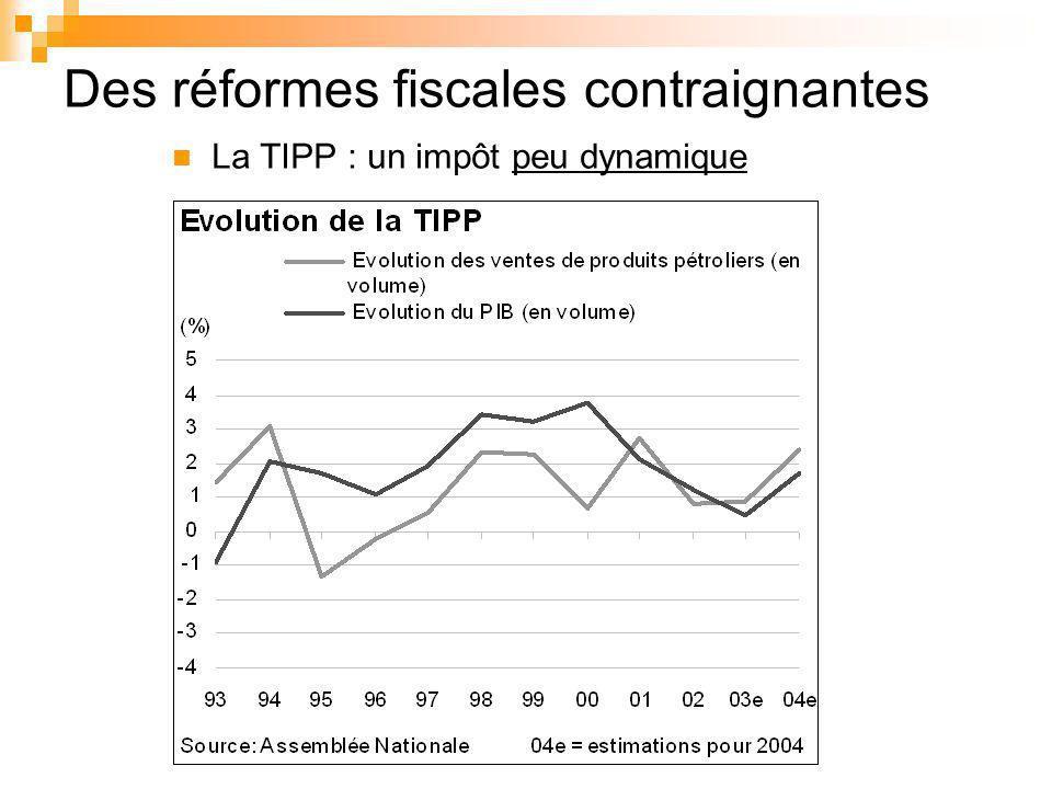 Des réformes fiscales contraignantes La TIPP : un impôt peu dynamique