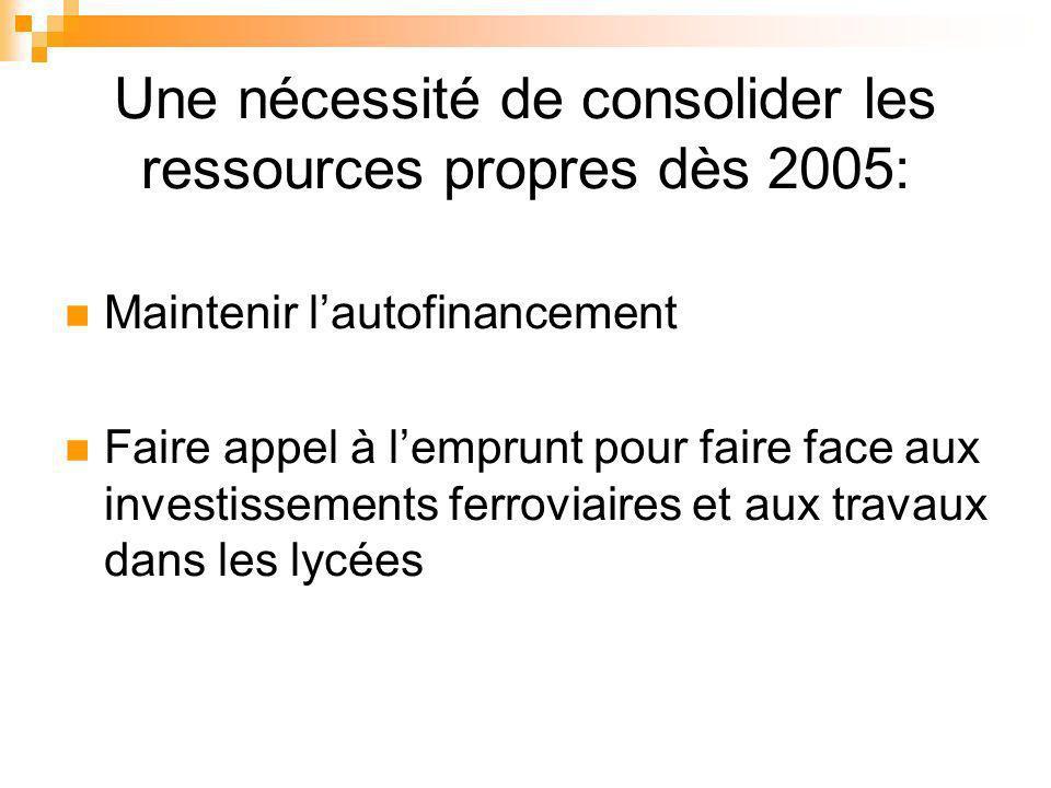 Une nécessité de consolider les ressources propres dès 2005: Maintenir lautofinancement Faire appel à lemprunt pour faire face aux investissements ferroviaires et aux travaux dans les lycées