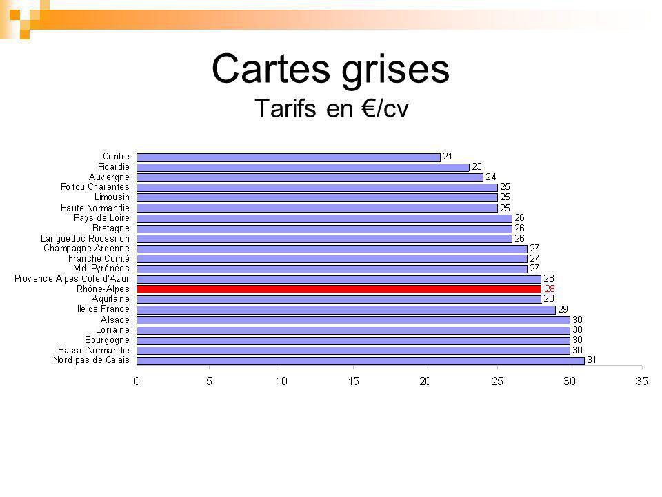 Cartes grises Tarifs en /cv