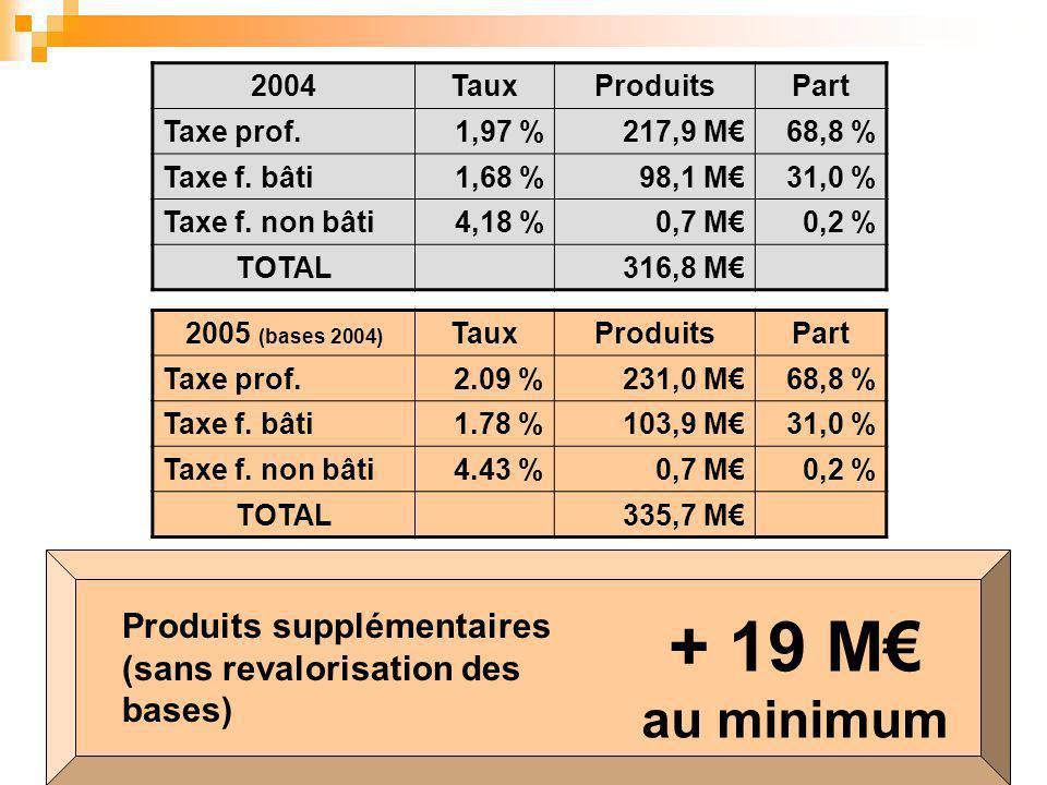 2005 (bases 2004) TauxProduitsPart Taxe prof.2.09 %231,0 M68,8 % Taxe f.