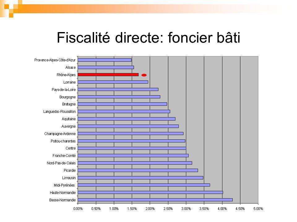 Fiscalité directe: foncier bâti