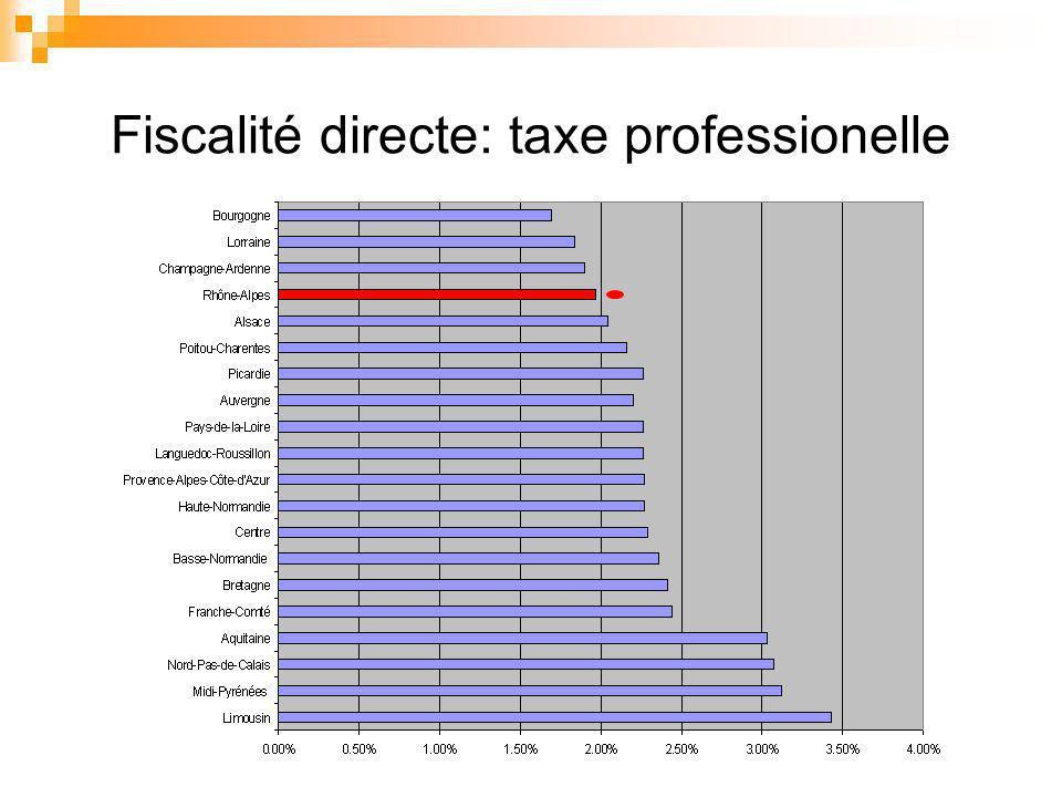 Fiscalité directe: taxe professionelle