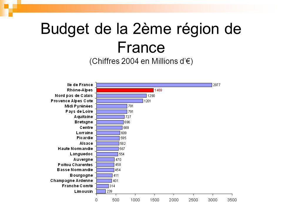 Budget de la 2ème région de France (Chiffres 2004 en Millions d)