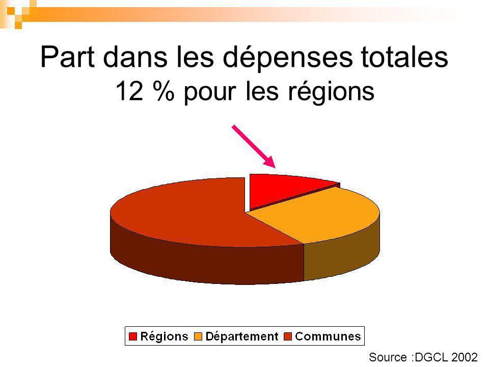 Part dans les dépenses totales 12 % pour les régions Source :DGCL 2002