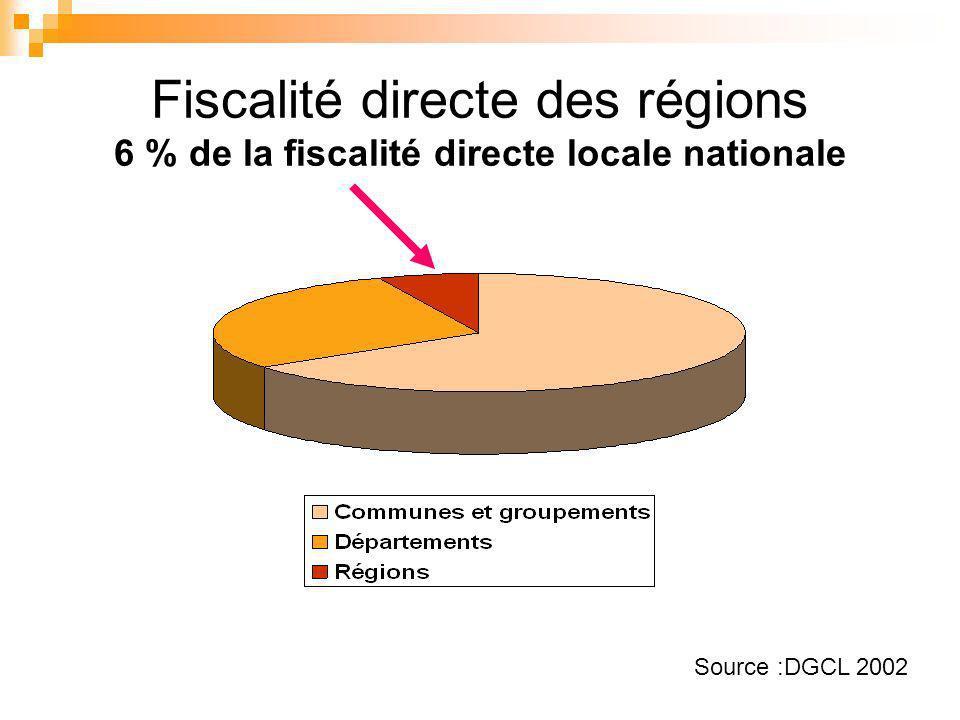Fiscalité directe des régions 6 % de la fiscalité directe locale nationale Source :DGCL 2002
