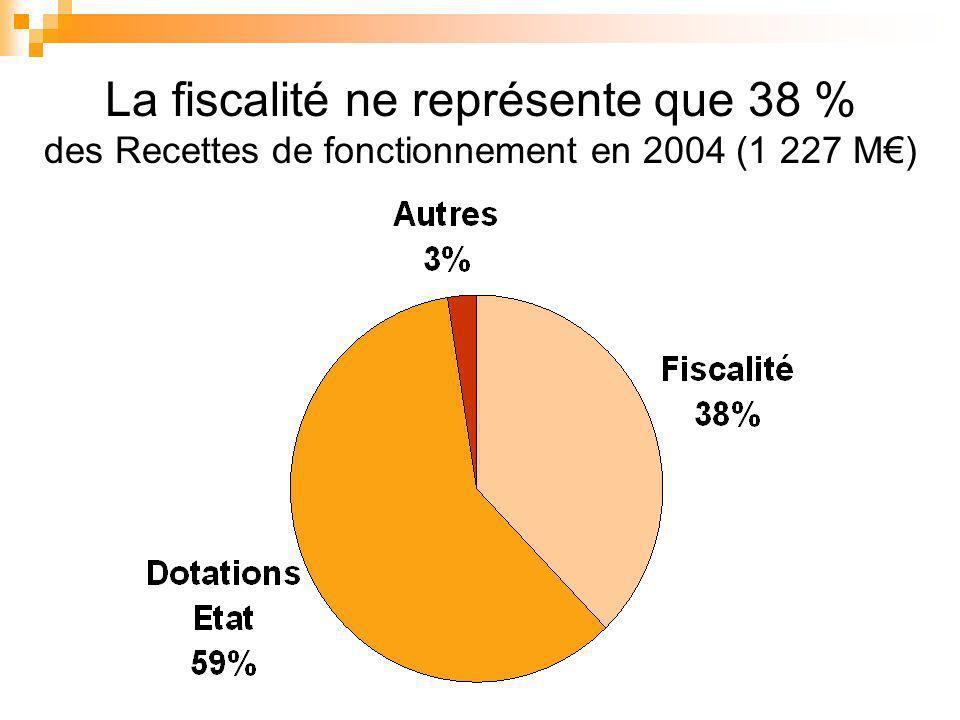 La fiscalité ne représente que 38 % des Recettes de fonctionnement en 2004 (1 227 M)