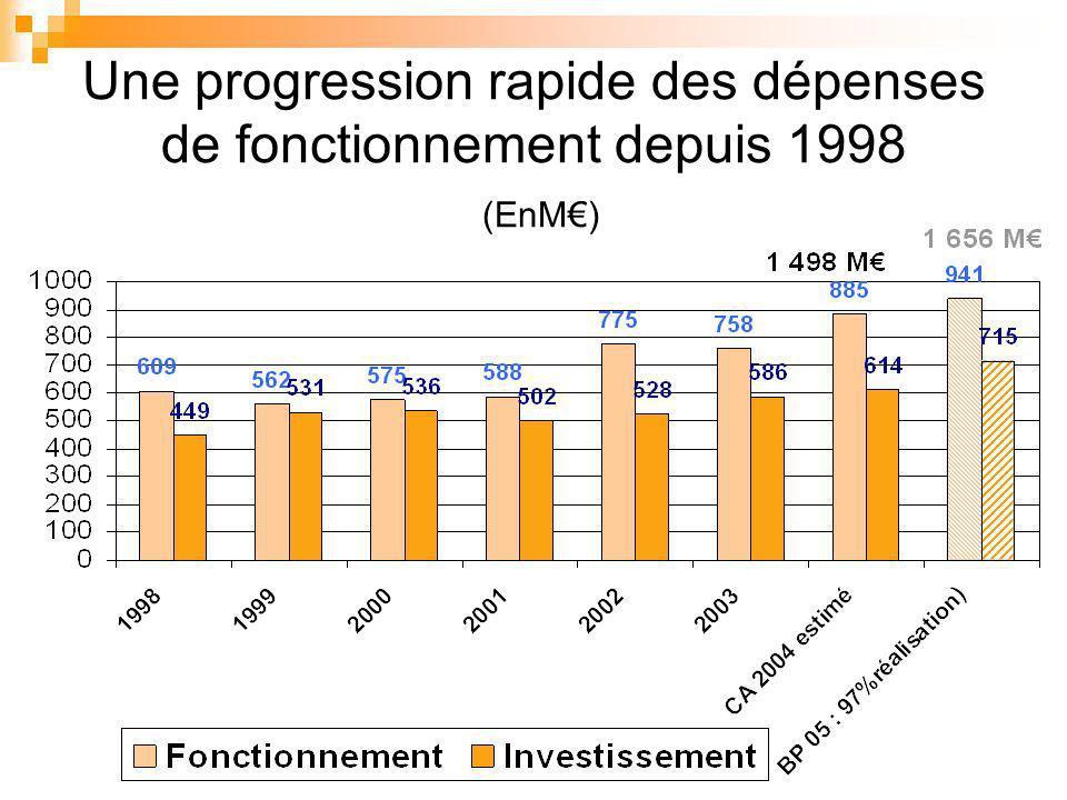 Une progression rapide des dépenses de fonctionnement depuis 1998 (EnM)