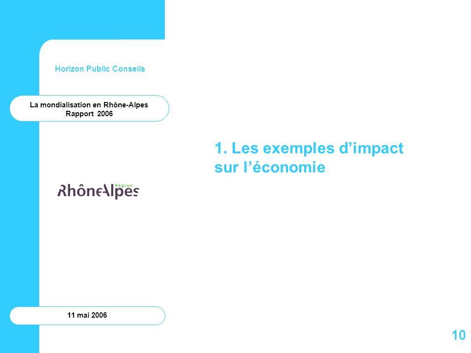 Horizon Public Conseils 11 mai 2006 1. Les exemples dimpact sur léconomie La mondialisation en Rhône-Alpes Rapport 2006 10