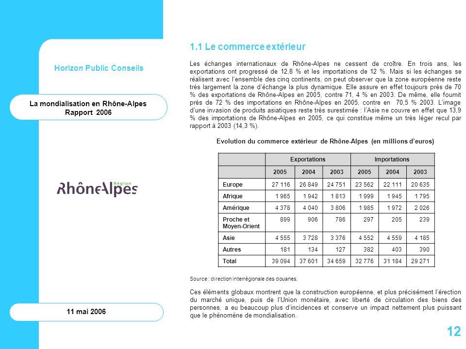 Horizon Public Conseils 11 mai 2006 1.1 Le commerce extérieur Les échanges internationaux de Rhône-Alpes ne cessent de croître. En trois ans, les expo