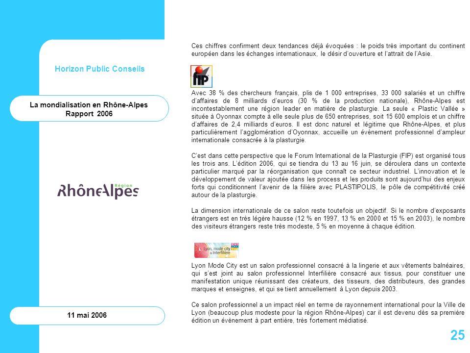 Horizon Public Conseils 11 mai 2006 Ces chiffres confirment deux tendances déjà évoquées : le poids très important du continent européen dans les écha