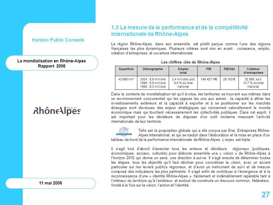 Horizon Public Conseils 11 mai 2006 1.5 La mesure de la performance et de la compétitivité internationale de Rhône-Alpes La région Rhône-Alpes, dans s
