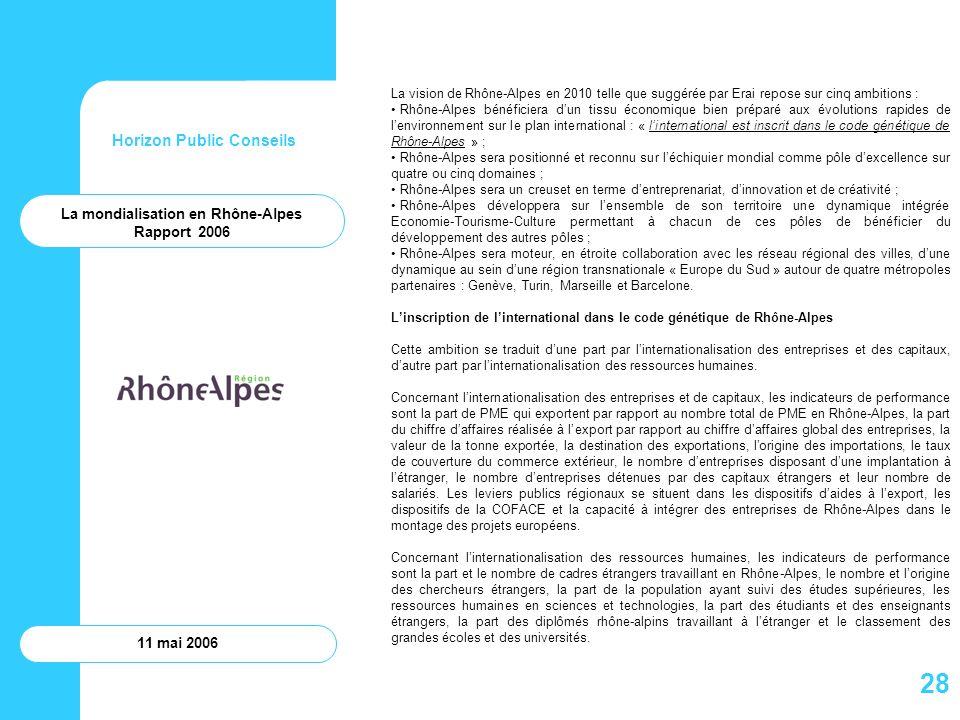 Horizon Public Conseils 11 mai 2006 La vision de Rhône-Alpes en 2010 telle que suggérée par Erai repose sur cinq ambitions : Rhône-Alpes bénéficiera d