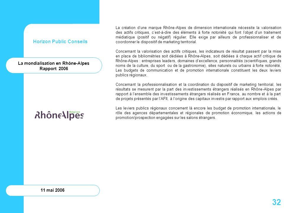 Horizon Public Conseils 11 mai 2006 La création dune marque Rhône-Alpes de dimension internationale nécessite la valorisation des actifs critiques, ce